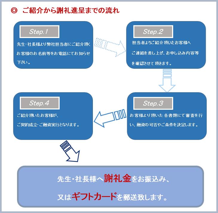 test:step12